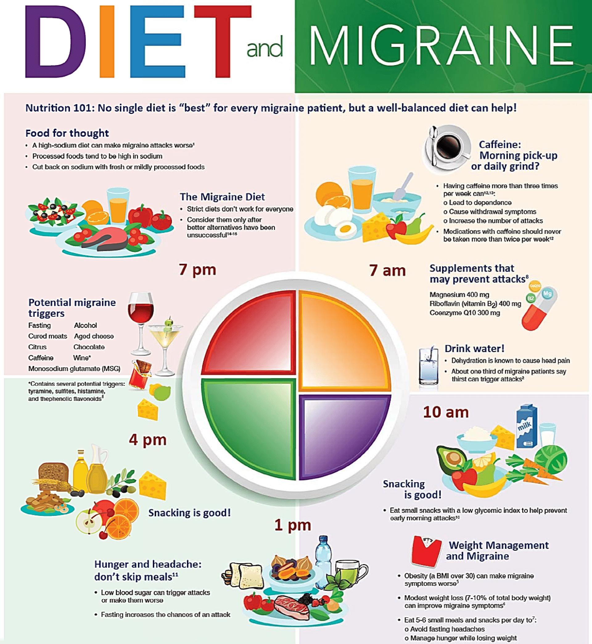 diet migraine infographic