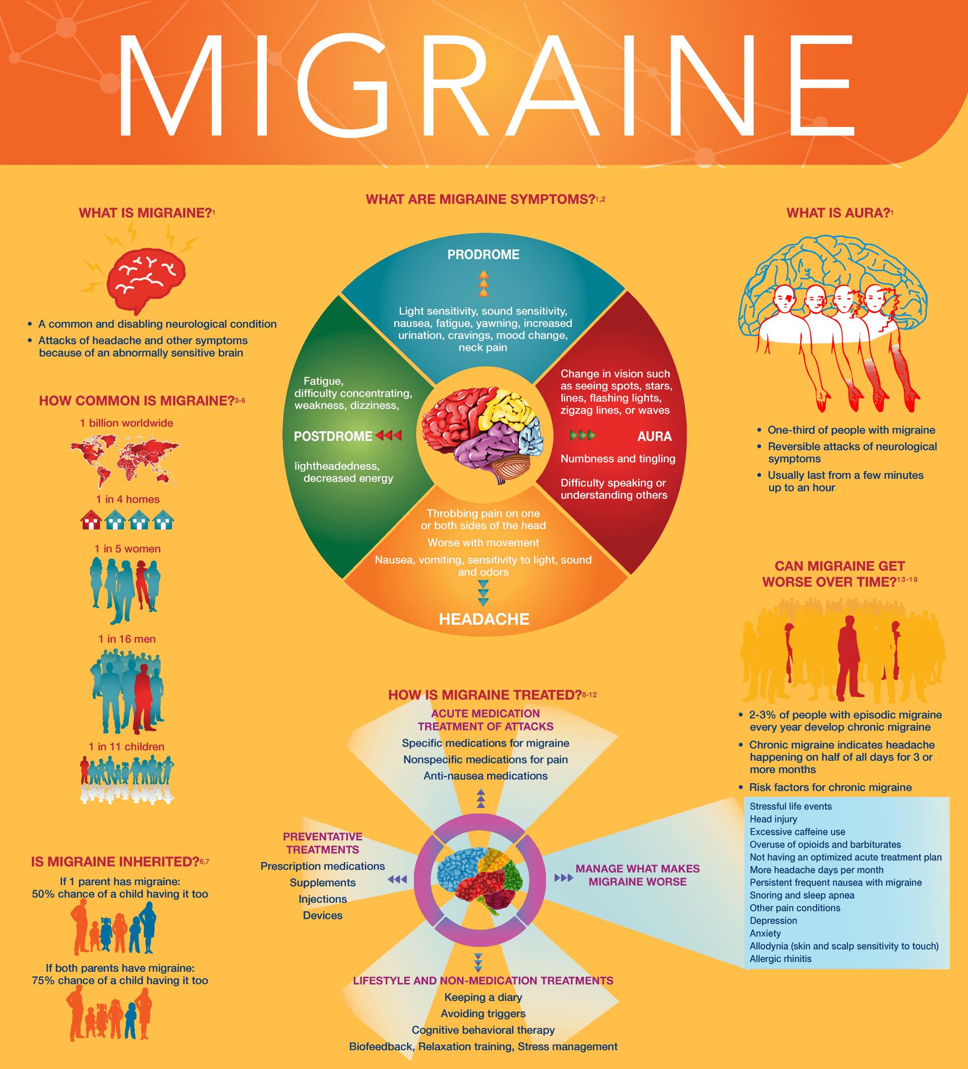 migraines infographic
