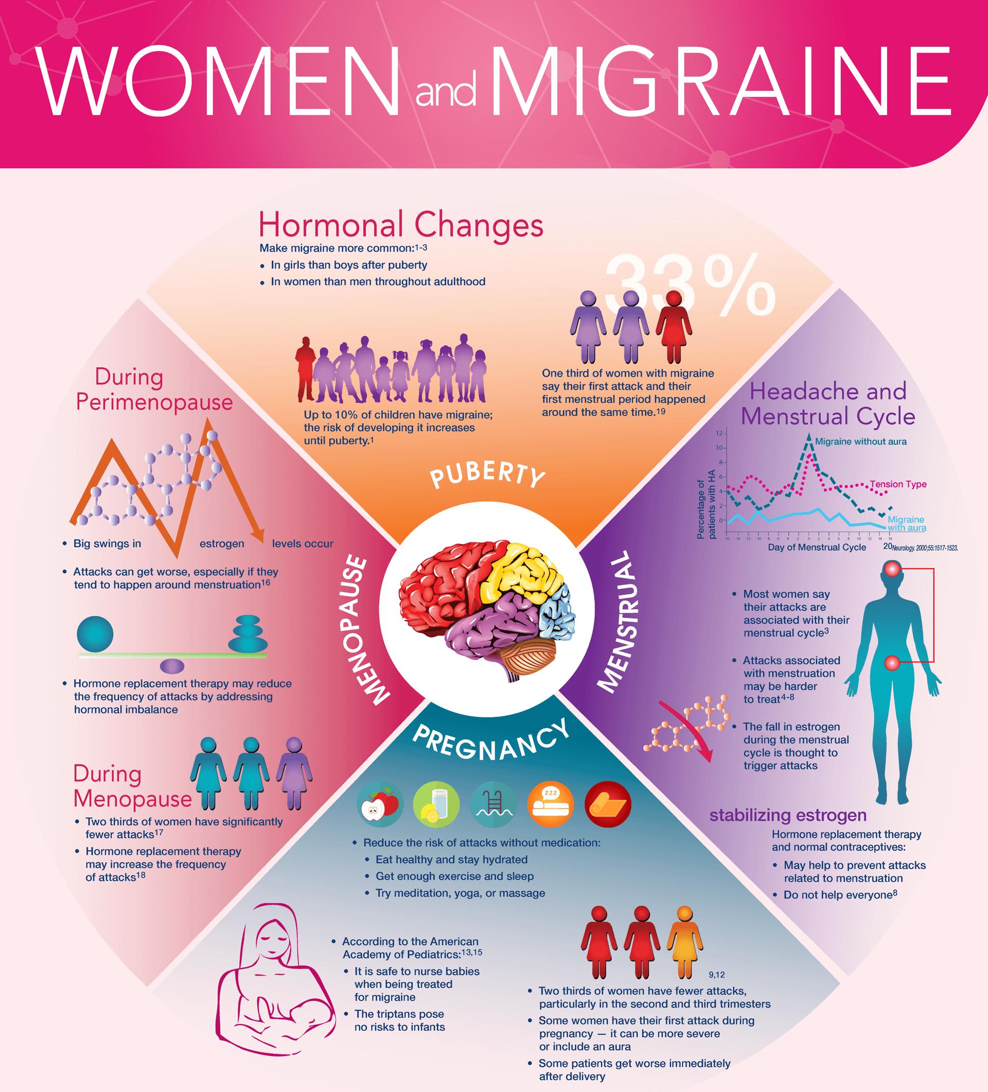 women and migraine infographic